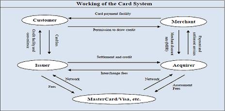 hdfc bank credit card form