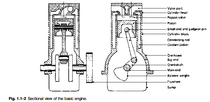 Basic Engine Components Diagram Wiring Info