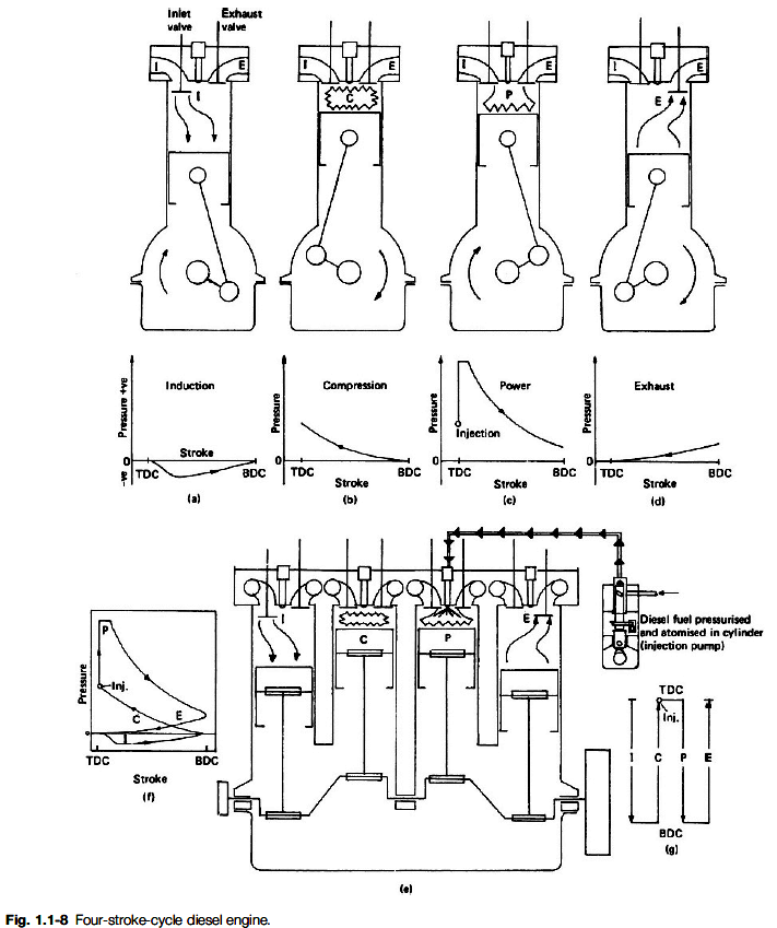 Mins Engine Diagram Com