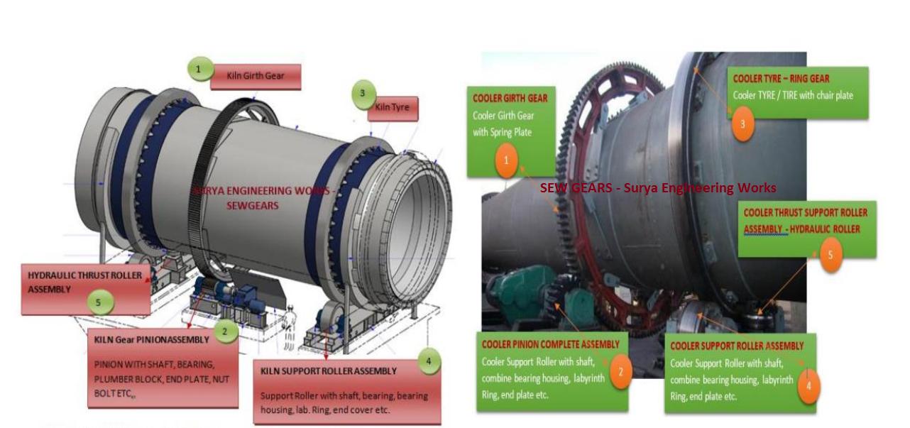 Cement Plant Parts : Cement plant rotary kiln spare sponge iron plants