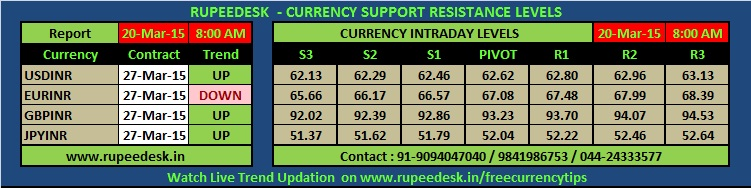 best forex trading tips india dubai
