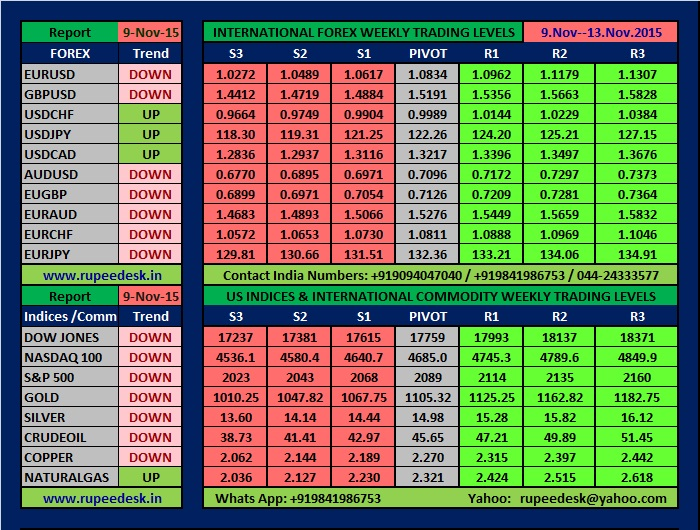 Live forex rates in india, currency table listed by country