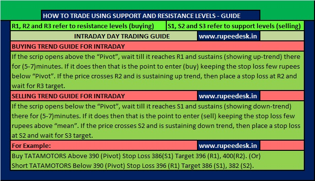 Future and options trading example