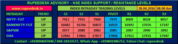 Free Nifty Tips