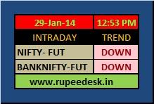 rupeedesk market trend