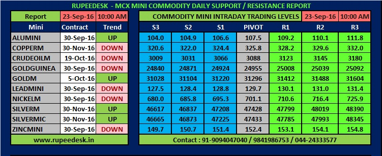Commodity Mini Tips